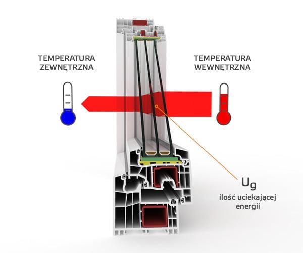 przewodnictwo cieplne szyby