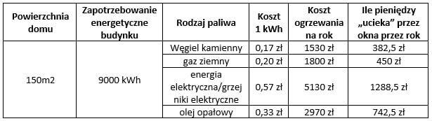 dom-standardowy-o-zapotrzebowaniu-energetycznym-60-kWh-m2-rok