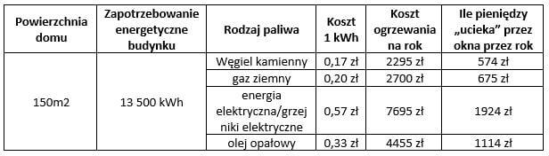 dom-standardowy-o-zapotrzebowaniu-energetycznym-90-kWh-m2-rok